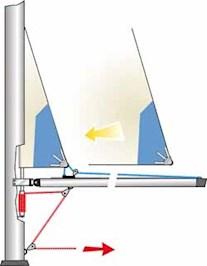 installation beneteau furling main pdf