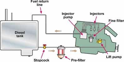 Offshore Sailor: Bleeding a diesel engine